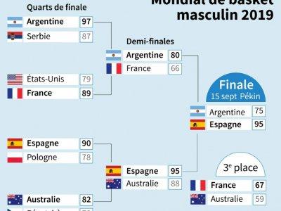 Mondial de basket masculin 2019 - Vincent LEFAI [AFP]