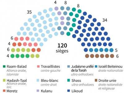 Parlement israélien    Gal ROMA [AFP]