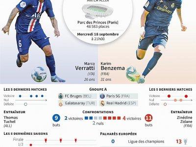 Ligue des champions: Paris Saint-Germain vs Real Madrid     [AFP]