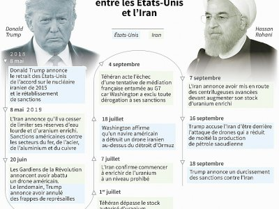 Dates-clés de l'escalade des tensions entre les Etats-Unis et l'Iran depuis le retrait américain de l'accord sur le nucléaire iranien - Maryam EL HAMOUCHI [AFP]
