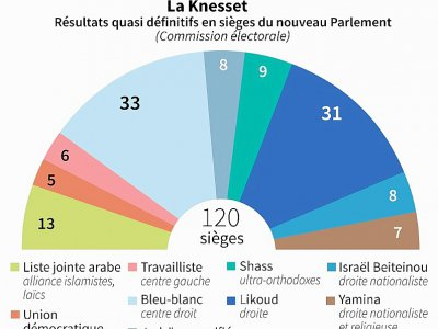 Elections en Israël    Jonathan WALTER [AFP]