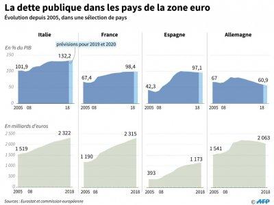 La dette publique dans la zone euro - Thomas SAINT-CRICQ [AFP]