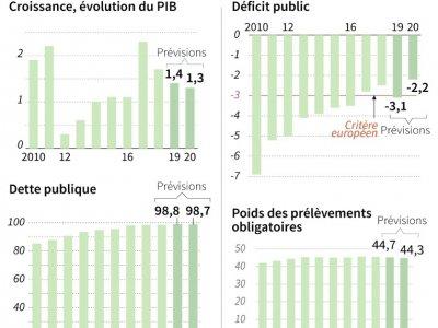 Prévisions du gouvernement issues du projet de loi de finances 2020 - [AFP]