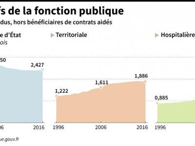 Les effectifs de la fonction publique - Thomas SAINT-CRICQ [AFP]