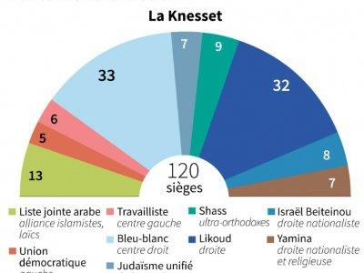 Parlement israélien - Jonathan WALTER [AFP]