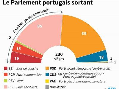Le Parlement portugais sortant - I.de Véricourt/V.Lefai [AFP]