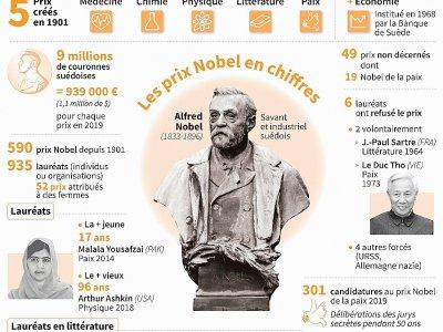 Les prix Nobel en chiffres, nombre de prix et de lauréats depuis 1901, plus jeune et plus vieux lauréats, prix 2019, prix non décernés, candidatures au Nobel de la paix en 2019    Kun TIAN [AFP]