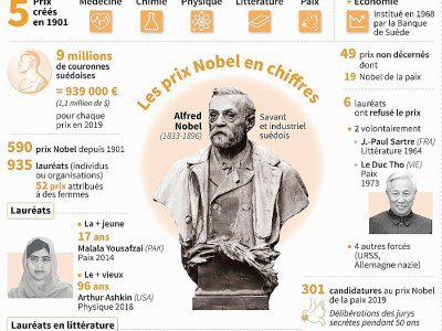 Les prix Nobel en chiffres - Kun TIAN [AFP]
