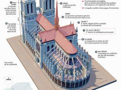 L'incendie de Notre-Dame de Paris    Sophie RAMIS [AFP]