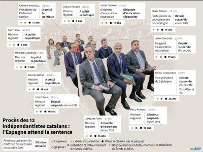 Procès des 12 indépendantistes catalans - Sabrina BLANCHARD [AFP]