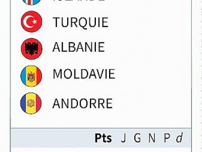 Classement du groupe H des éliminatoires de l'Euro-2020 de football - [AFP]