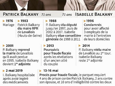 Le couple Balkany