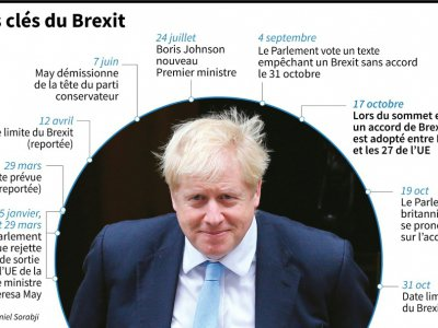 Dates clés du Brexit    Gal ROMA [AFP]
