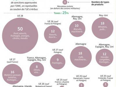 Sanctions américaines sur les produits européens    Gal ROMA [AFP]