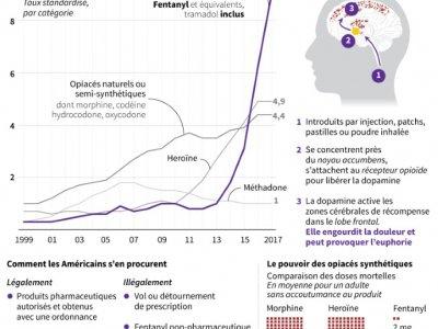 L'addiction mortelle des Américains aux opiacés - Gal ROMA [AFP]