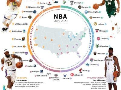 Basket : saison 2019-2020 de NBA    Paz PIZARRO [AFP/Archives]