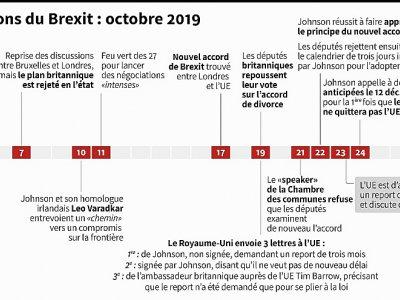 Les négociations sur le Brexit : octobre 2019    Cecilia SANCHEZ [AFP]