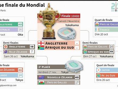 Phase finale du Mondial    Laurence SAUBADU [AFP]