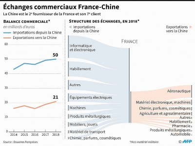 Echanges commerciaux France-Chine