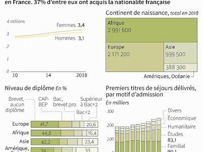 Les immigrés en France - Cecilia SANCHEZ [AFP]