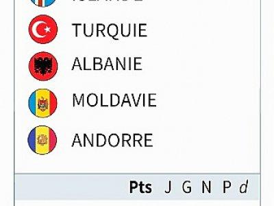 Euro 2020 : éliminatoires groupe H     [AFP]