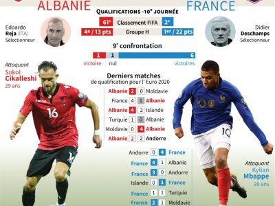 Qualifications Euro-2020 : Albanie - France