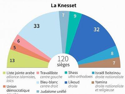 Parlement israélien    Jonathan WALTER [AFP]