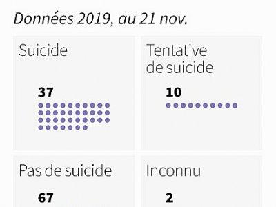 Suicide des auteurs de féminicides    Simon MALFATTO [AFP]
