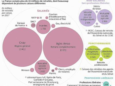 Les régimes de retraite en France    Valentine GRAVELEAU [AFP]