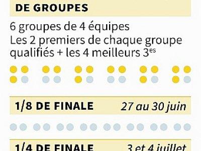 Euro 2020 : calendrier    Vincent LEFAI [AFP]