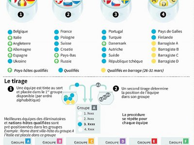 Euro 2020 : tirage au sort, mode d'emploi    Jonathan WALTER [AFP]