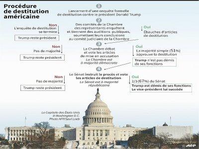 Procédure de destitution américaine - Gal ROMA [AFP]