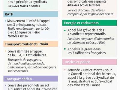 Grève du 5 décembre    Vincent LEFAI [AFP]