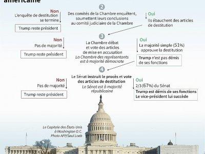 La procédure de destitution américaine - Gal ROMA [AFP]