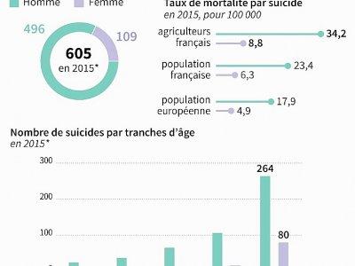 Le suicide chez les agriculteurs    Valentine GRAVELEAU [AFP]