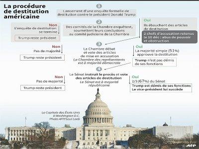 La procédure de destitution américaine    Gal ROMA [AFP]
