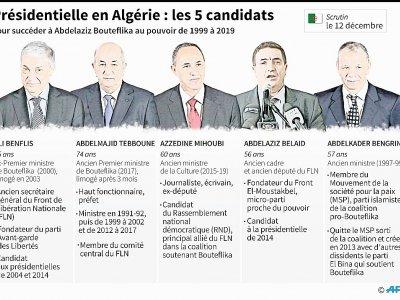 Présidentielle en Algérie : les 5 candidats    Vincent LEFAI [AFP]