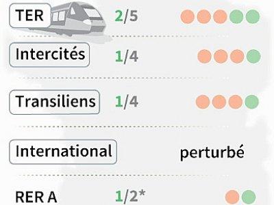Rail : prévisions de trafic - AFP [AFP]