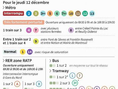 Paris : prévisions du rafic RATP - [AFP]