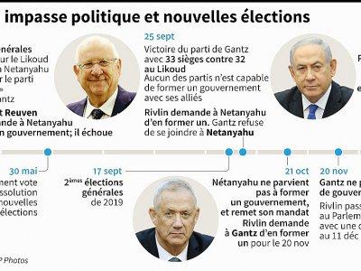 Israël: impasse politique et nouvelles élections    Gal ROMA [AFP]