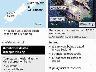 Carte du volcan de White Island dont l'éruption a causé la mort de huit personnes au moins     [AFP]