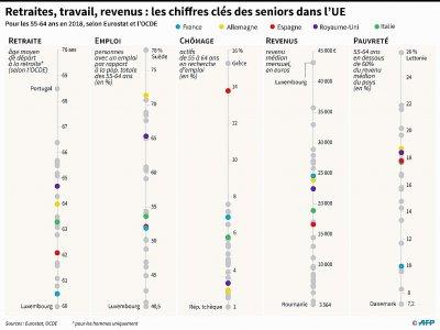 Retraite, travail, revenu : les chiffres clés des seniors dans l'UE    Thomas SAINT-CRICQ [AFP]