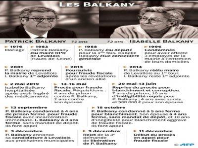 Les Balkany    Alice LEFEBVRE [AFP]