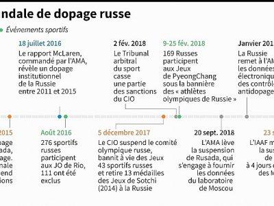 Dates clés du scandale de dopage russe - Valentine GRAVELEAU [AFP]