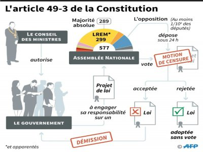 L'article 49-3 de la Constitution