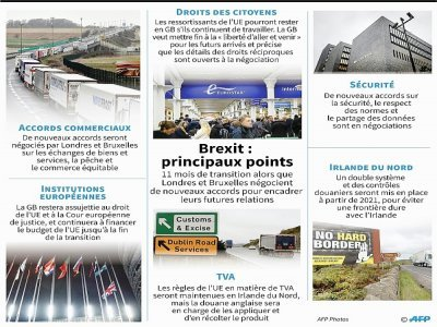 Brexit : principaux points