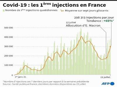 Covid-19 : les premières injections en France     [AFP]