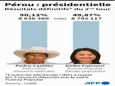 Pérou : présidentielle    Tatiana MAGARINOS [AFP]