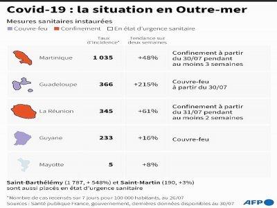 Covid-19 : la situation en Outre-mer    Bertille LAGORCE [AFP]