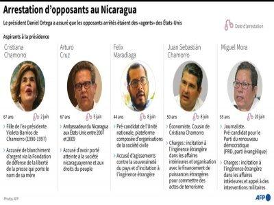 Arrestation d'opposants au Nicaragua    Nicolas RAMALLO [AFP]